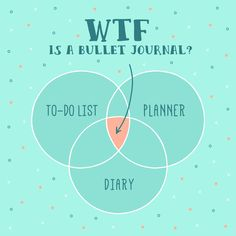 This was my main question, and I was very annoyed when people told me it was all of these things. But it is all of these things!I like bullet journaling because it's a great way to track my day-to-day activities and experiences, as well as my long-term goals. Planners/to-do lists typically only focus on what you're doing in the future, and diaries typically focus on what you did that day. But all of these things give us the complete picture of who we are. Before I started bullet journaling…