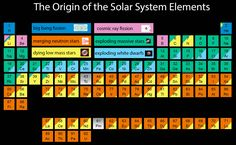 A periodic table of chemical elements showing where every atom in the solar system comes from. Jennifer A. Johnson/The Ohio State University; NASA; ESA