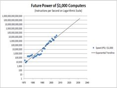 Speed of Computers from 1970 to 2008 and Projected to 2033 (Moore's Law)
