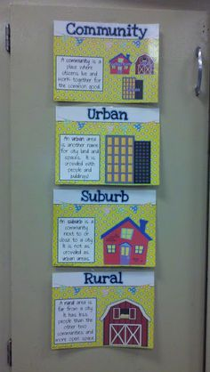 Identify some cultural and environmental characteristics of your community and compare to other places. Students will use the chart to talk about the different types of communities 3rd Grade Social Studies, Kindergarten Social Studies, Social Studies Classroom, Social Studies Activities, Teaching Social Studies, Student Teaching, Teaching Science, Social Science, Classroom Activities