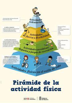 Twitter / Mesociclo: Pirámide de la actividad física ...