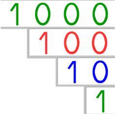 Matériel à fabriquer ♦ Symboles du système décimal