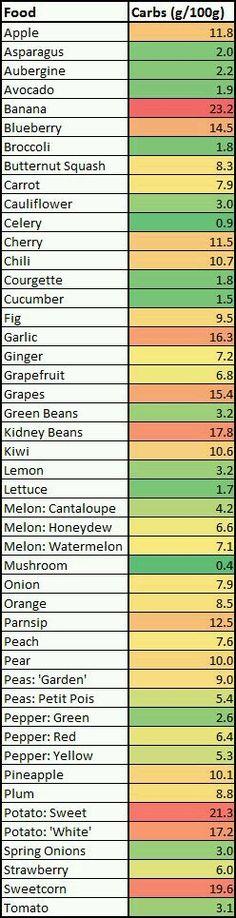 N/A    Carbs / hiilihydraatit