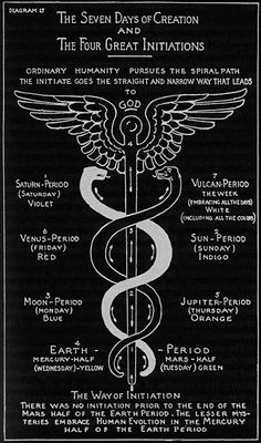 Max Heindel - The Seven Days of Creation and the Four Great Initiations, ''The Rosicrucian Cosmo-Conception'', 1909.