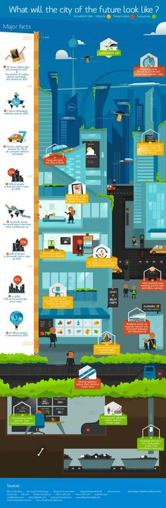 What Will The City Of The Future Look Like Infographic. Topic: building, street.