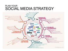 Plan your Social Media Strategy @andressilvaa