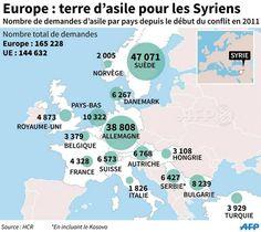 Immigrazione Europa di siriani