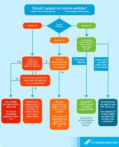 Joomla - Should I update my website? #infographic #joomla #flowchart