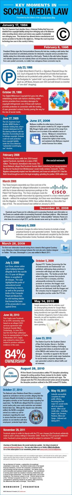 Key moments in social media law infographic