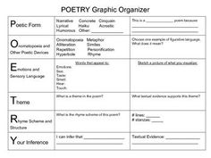 This Graphic Organizer is very supportive for students struggling identifying parts of poetry. This can be used an a worksheet, group work, or centers. To help students identify parts of a poem or used as a checklist when writing poetry. Teaching Poetry, Teaching Literature, Teaching Reading, Learning, Poetry Unit, Writing Poetry, Forms Of Poetry, Sensory Language, Language Arts