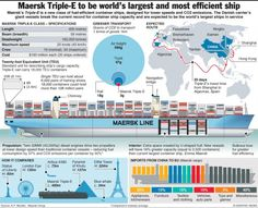 Los buques Triple-E de Maersk: la Champions League del transporte marítimo Maersk Line, Poder Naval, Marine Engineering, Merchant Marine, Nova Era, Deck Plans, Sea And Ocean, Titanic, Worlds Largest