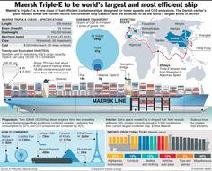 Supernavio é aposta de risco para Maersk