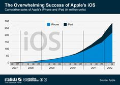 Apple is expected to announce iOS 6 today. This chart shows what a blockbuster success iOS has been thus far.