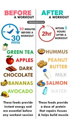 What to eat before/after workouts