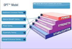 NASM Study Guide Chapter 1 - The Scientific Rationale for Integrated Training - The Healthy Gamer