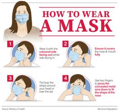 Mask hysteria: face mask do's and don'ts for the coronavirus outbreak Best Masks, Best Face Mask, Diy Face Mask, Face Masks, Allergy Mask, Health Insurance Policies, Natural Ecosystem, Travel Advisory, Wuhan