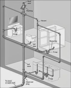 Plumbing Plans Kitchen Sink Plumbing Diagram Of Pipeline