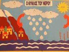 Αποτέλεσμα εικόνας για κυκλος νερου στο νηπιαγωγειο Water Cycle, Water Crafts, Lisa Simpson, Toys, Children, Blog, Fictional Characters, Greek, Earth