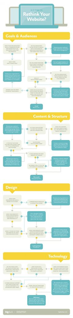 Rethink your website | design | authoring | blogging | infographic | ram2013
