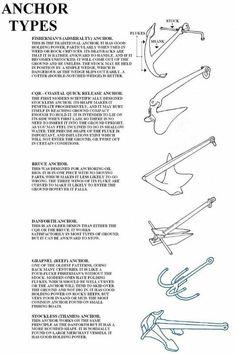 The different types of anchor Sailing Basics, Sailing Terms, Sailing Lessons, Sailing Gear, Sailing Catamaran, Sailing Ships, Boating Tips, Sailboat Living, Boat Safety