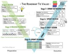Going Agile - The 7 Simple Stages of Why and How to Get it Done and why traditional big budget game development methodologies such as Waterfall have t Change Management, Project Management, Technology Roadmap, Strategic Roadmap, Agile, Lean Six Sigma, Kaizen, Career Change, How To Get