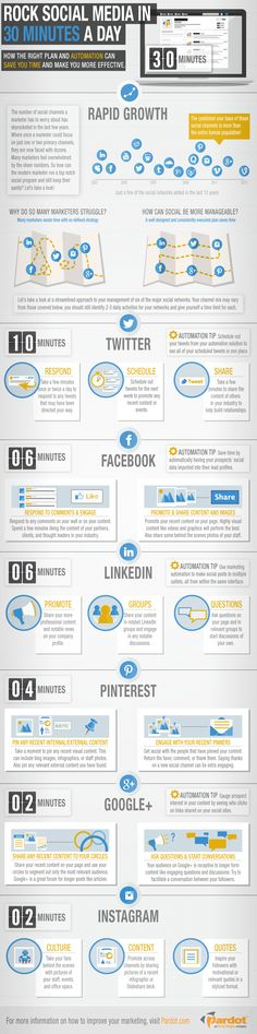 Rock Social Media in 30 Minutes a Day [INFOGRAPHIC] - An Infographic from Pardot How Often Should I Post to Get Visibility? Click to Read the article: http://denisewakeman.com/online-visibility/ask-denise/ask-denise-how-often-should-i-post-to-get-visibility/ #visibilitytip #onlinevisibility #infographic