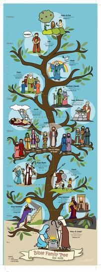 Bible Family Tree 14 x 39 Poster for Kids features some of the folks in the Old Testament who are in the Line of Jesus - from Adam and Eve, to David, and finally to Mary and Joseph. Thirteen family members are illustrated. Bible Family Tree, Family Tree For Kids, Trees For Kids, Family Trees, Sunday School Activities, Sunday School Lessons, Sunday School Crafts, Bible Activities For Kids, Craft Activities