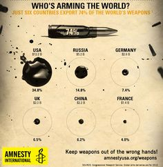 Just 6 countries export 74% of the world's weapons. http://amnestyusa.org/weapons