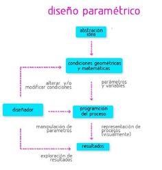 Galería de ¿Qué es el diseño paramétrico? - 3
