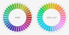 Es gibt bessere Farbmodelle als HSB. Wir zeigen was State-of-the-Art ist.