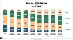 Channel ROI ratings #roi