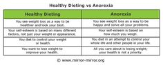 Eating Disorders Chart | ... The chart comparing healthy dieting to anorexia shows the difference