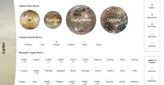 In my last post , I shared a few new planet size comparison charts that I'd made a while ago, one of them showing the planets, moons and sel...