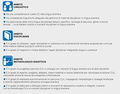 CLIL | Rizzoli Education