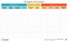 10 Types d'innovation www.onopia.com Innovation, Type