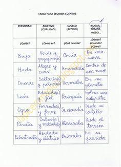 COMO ESCRIBIR CUENTOS Spanish Classroom, Teaching Spanish, Math Classroom, Teaching English, Learn English, Language Activities, Writing Activities, Bilingual Education, Classroom Language