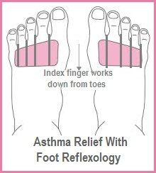 Asthma Relief with Foot Reflexology. - Asthma Relief with Foot Reflexology.topwom… – -… – Asthma Relief with Foot Reflexology. Asthma Relief, Asthma Symptoms, Allergy Symptoms, Qi Gong, Acupuncture, Reiki, Natural Asthma Remedies, Health Remedies, Allergies