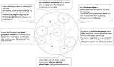Grafik. Vad är en innovationsplattform?