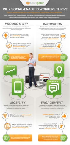 Why social-enabled workers thrive: 4 compelling reasons to implement Enterprise Social Network #infographic