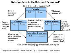 relationship in the balanced scorecard JAMSO supports business through goal setting, KPI management , #BI and predictive analytics training. http://www.jamsovaluesmarter.com