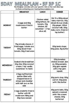 This is a 5 day meal plan that is specifically worked out to be approximate values for the carb wise app for the portions of 6 Fats, 3 Pro. Banting Diet, Banting Recipes, Ketogenic Diet Meal Plan, Diet Plan Menu, Keto Meal Plan, Diet Recipes, Diet Meals, Lchf, Green List Banting