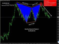 Harmonic Patterns - Gartley Pattern - Sardar Uddin