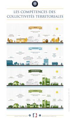 les compétences des collectivités territoriales | Portail du Gouvernement