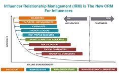 Image result for instagram influencer market size