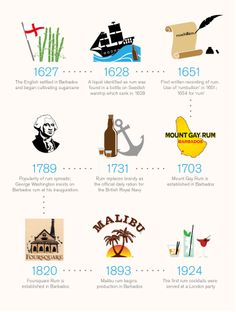 A timeline of #RUM