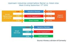 Traffic to Hotel Websites and OTAs Is Declining Whilst Those on Residential Rental Sites Is Increasing Hotel Sites, Consumer Behaviour, Hotel Website, Social Networks, Sports And Politics, Search Engine, Engineering, Entertaining, Vacation