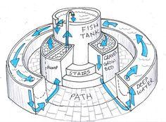 Aquaponics setup for large scale farming.