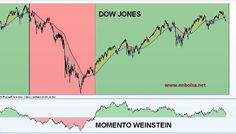 momento weinstein Trade Market, Dow Jones, Line Chart, Marketing