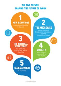 The Five Trends Shaping the Future of Work |