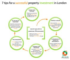 Discover how to make a successful property investment in London